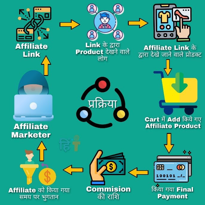 Affiliate marketing work